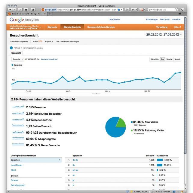 2.154 Besucher/Monat aus 60 Ländern! Elektroauto-infos.com sagt herzlichen Dank an alle Leser!