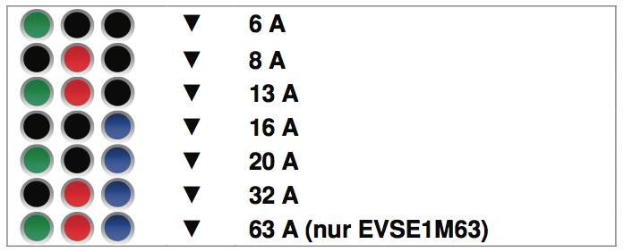 Stromstärken crohm EVSE1M40
