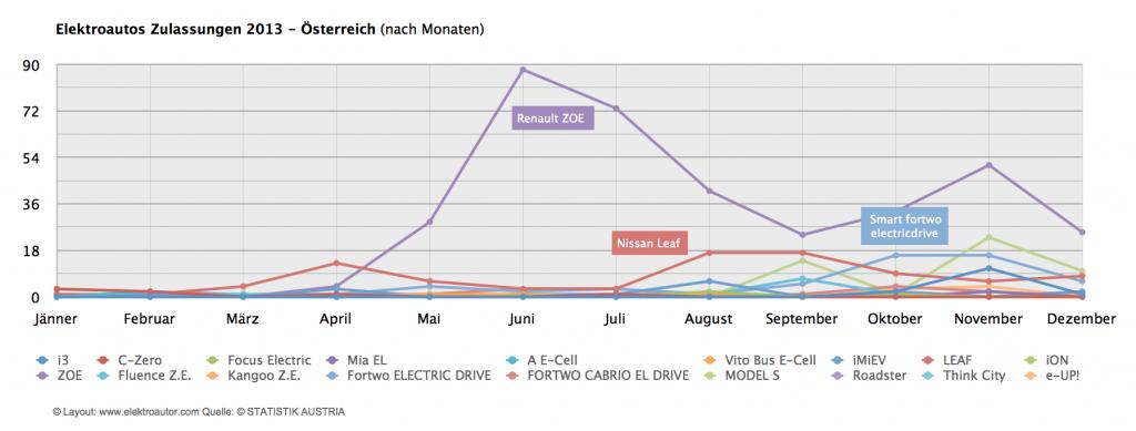 Elektroautos Zulassungen 2013 Monaten