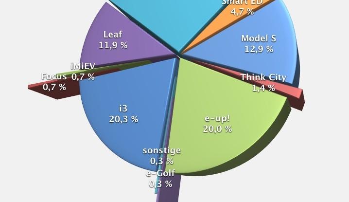 1. Quartal 2014 – Elektroauto-Zulassungen in Österreich steigen
