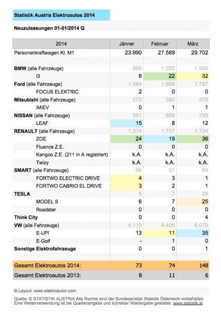 Elektroautos Zulassungen 1.Quartal 2014