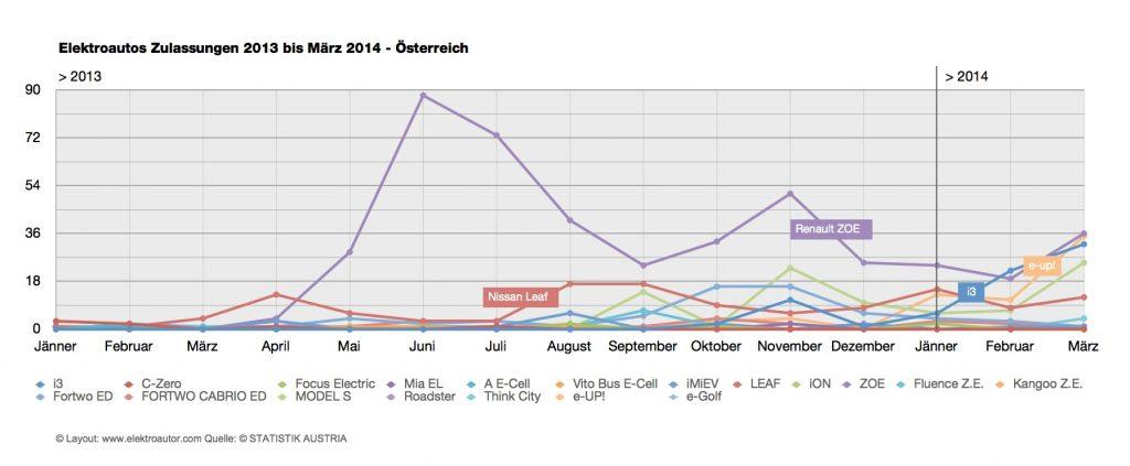 Elektroautos Zulassungen 2013+Q1 2014
