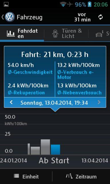 Fahrzeugdaten Car-Net