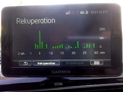 Rekuperation während der letzten 30 Minuten Fahrt, der lange Balken bei 5 min ist das Ergebnis einer Talfahrt mit 20% Gefälle, hierbei wurden fast 20% der bisher verbrauchten Energie rekuperiert