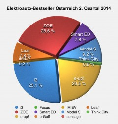 Österreichische Elektroauto-Zulassungen verdoppeln sich im 2. Quartal gegenüber 2013
