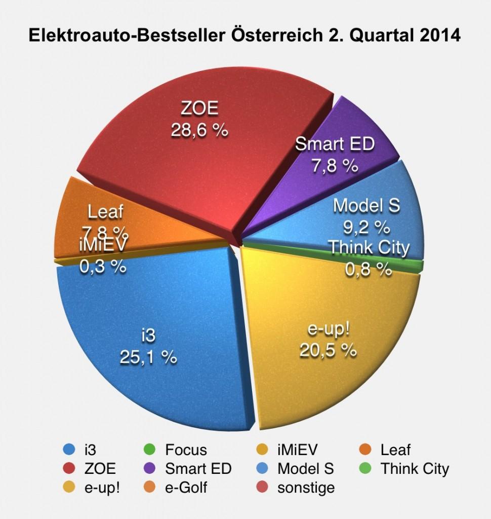 Österreichische Elektroauto-Zulassungen verdoppeln sich im 2 ...