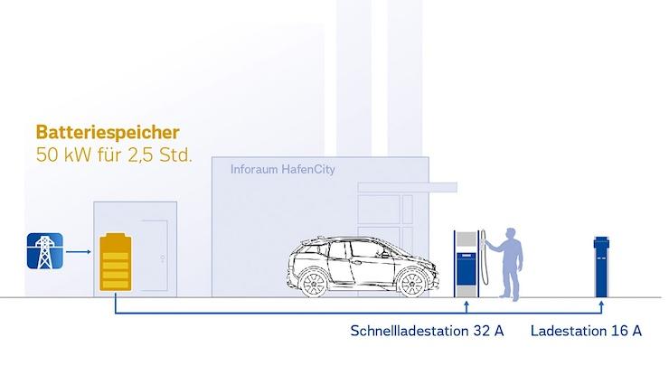 Ausgediente Batterien aus Elektrofahrzeugen können als Zwischenspeicher dienen.  Foto: Auto-Medienportal.Net/BMW