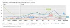 Elektroauto-Neuzulassungen in Österreich enttäuschen im 3. Quartal 2014