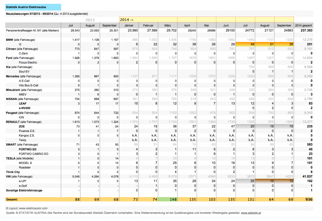 Tabelle Zulassungen Qu.3_2014