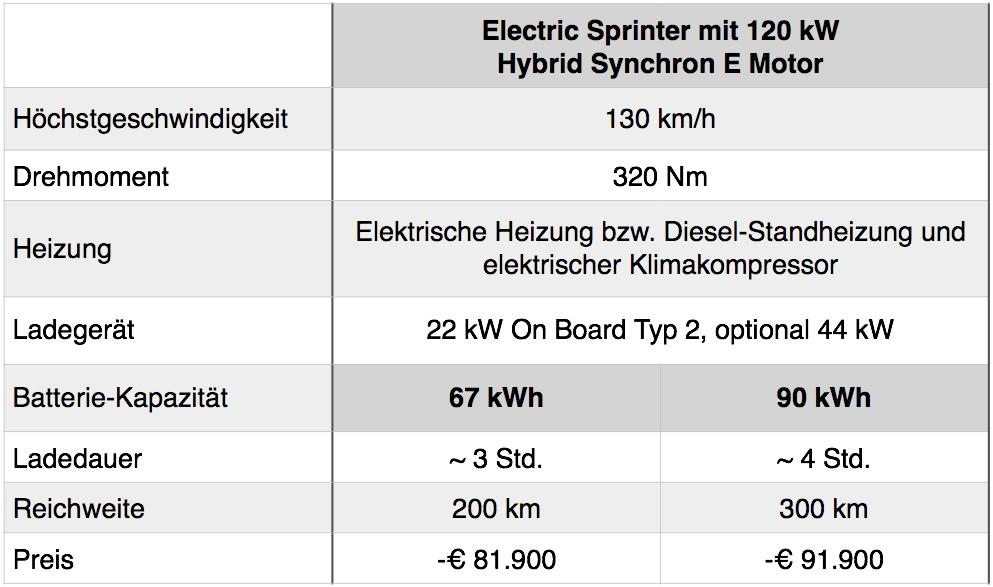 Tabelle Electric Sprinter